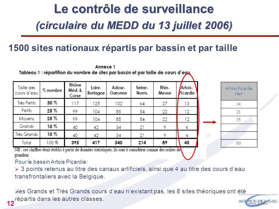 12 Le contrôle de surveillance (circulaire du MEDD du 13 juillet 2006) 1500 sites nationaux répartis par bassin et par taille Pour le bassin Artois Pi