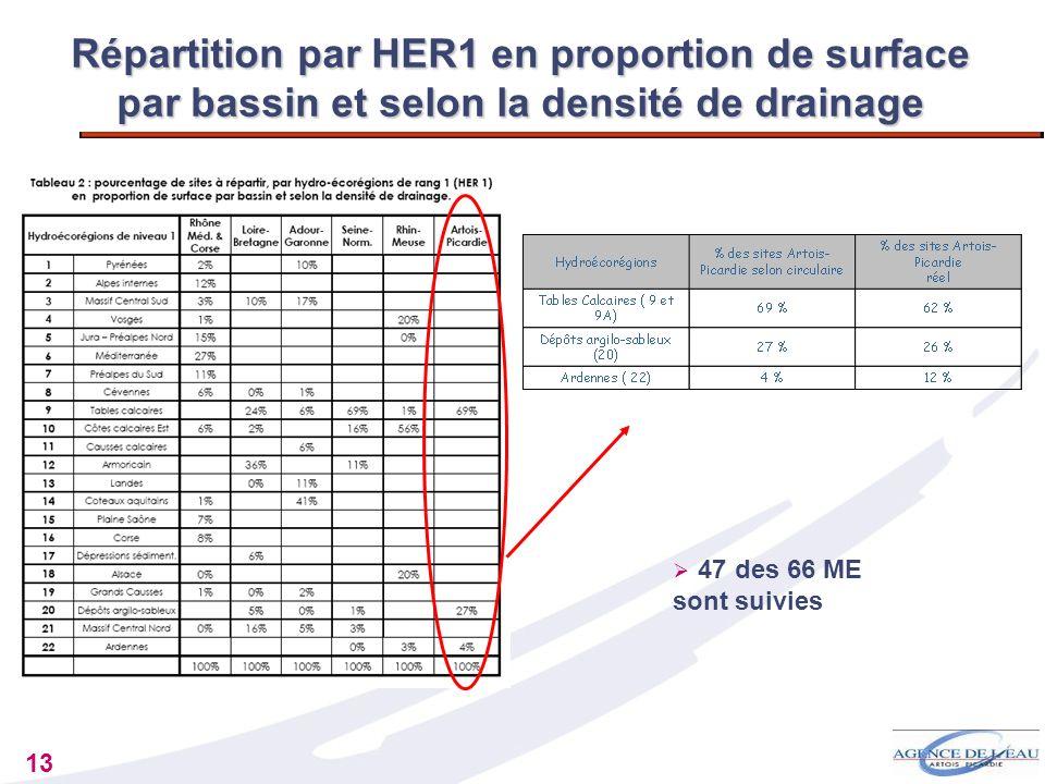 13 Répartition par HER1 en proportion de surface par bassin et selon la densité de drainage 47 des 66 ME sont suivies