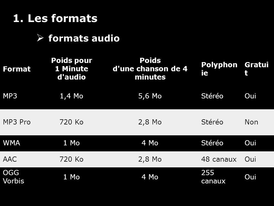 1. Les formats formats audio Format Poids pour 1 Minute d'audio Poids d'une chanson de 4 minutes Polyphon ie Gratui t MP31,4 Mo5,6 MoStéréoOui MP3 Pro