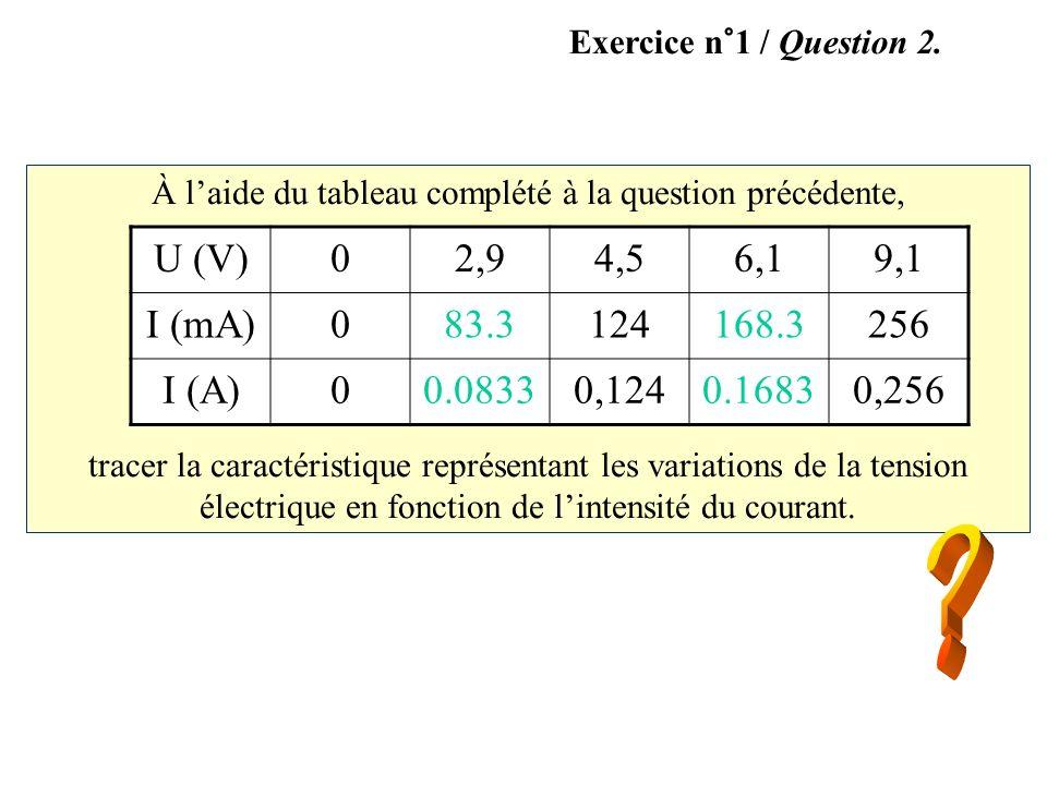 Durée de balayage Tension aux bornes de la bobine Exercice n°2 / Question 3.