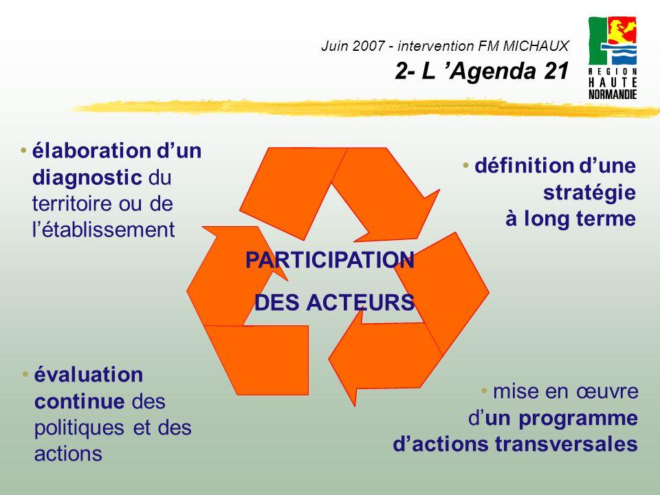 Juin 2007 - intervention FM MICHAUX 2- L Agenda 21 élaboration dun diagnostic du territoire ou de létablissement mise en œuvre dun programme dactions