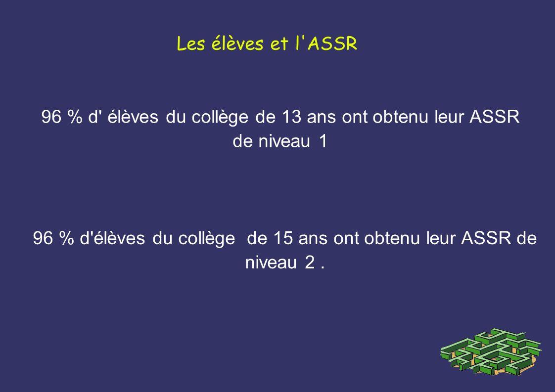 Les élèves et l'ASSR 96 % d' élèves du collège de 13 ans ont obtenu leur ASSR de niveau 1 96 % d'élèves du collège de 15 ans ont obtenu leur ASSR de n