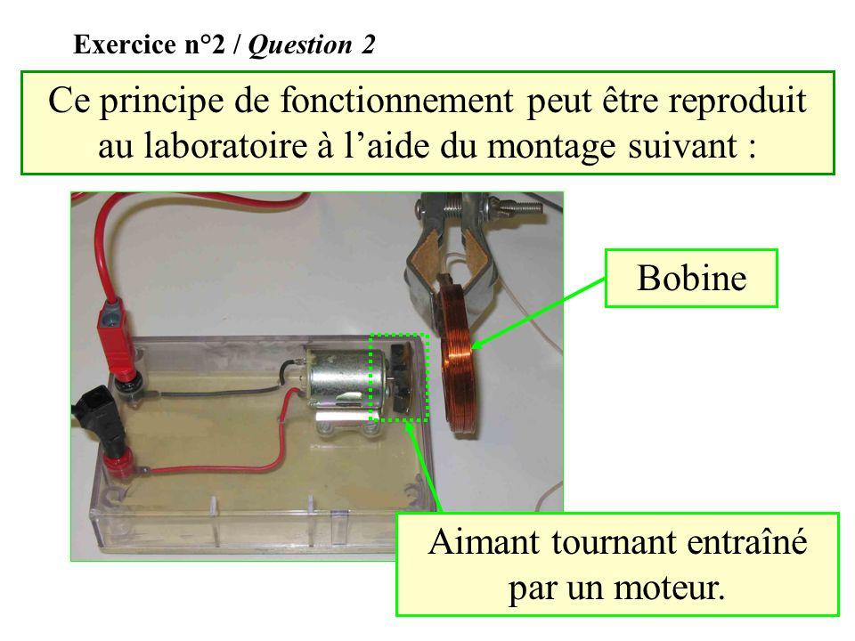 Exercice n°2 / Question 1 Génératrice constituée dun aimant, entraîné par le rotor, tournant à lintérieur dune bobine. Rotor avec des pales.