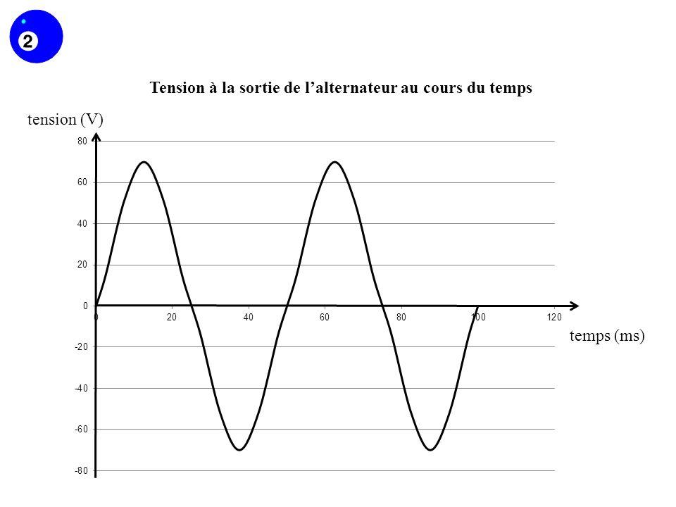 Tension à la sortie de lalternateur au cours du temps tension (V) temps (ms)