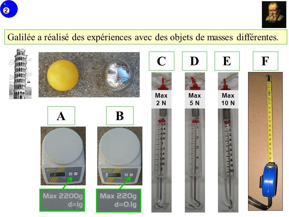 Galilée a réalisé des expériences avec des objets de masses différentes. BA C DEF Max 2 N Max 5 N Max 10 N