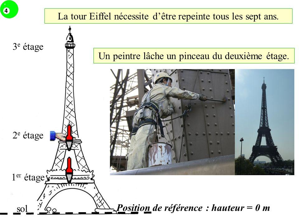 3 e étage 2 e étage 1 er étage Position de référence : hauteur = 0 m Un peintre lâche un pinceau du deuxième étage. sol La tour Eiffel nécessite dêtre