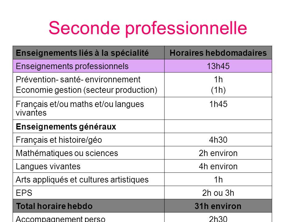 Seconde professionnelle Enseignements liés à la spécialitéHoraires hebdomadaires Enseignements professionnels13h45 Prévention- santé- environnement Ec