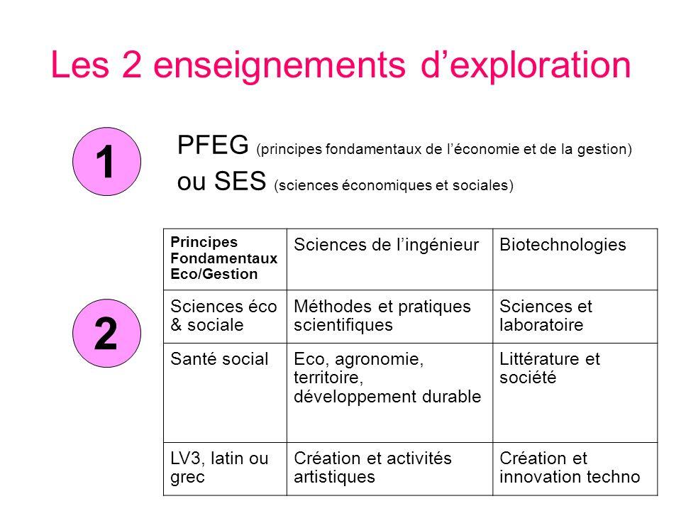 Les 2 enseignements dexploration PFEG (principes fondamentaux de léconomie et de la gestion) ou SES (sciences économiques et sociales) 1 Principes Fon