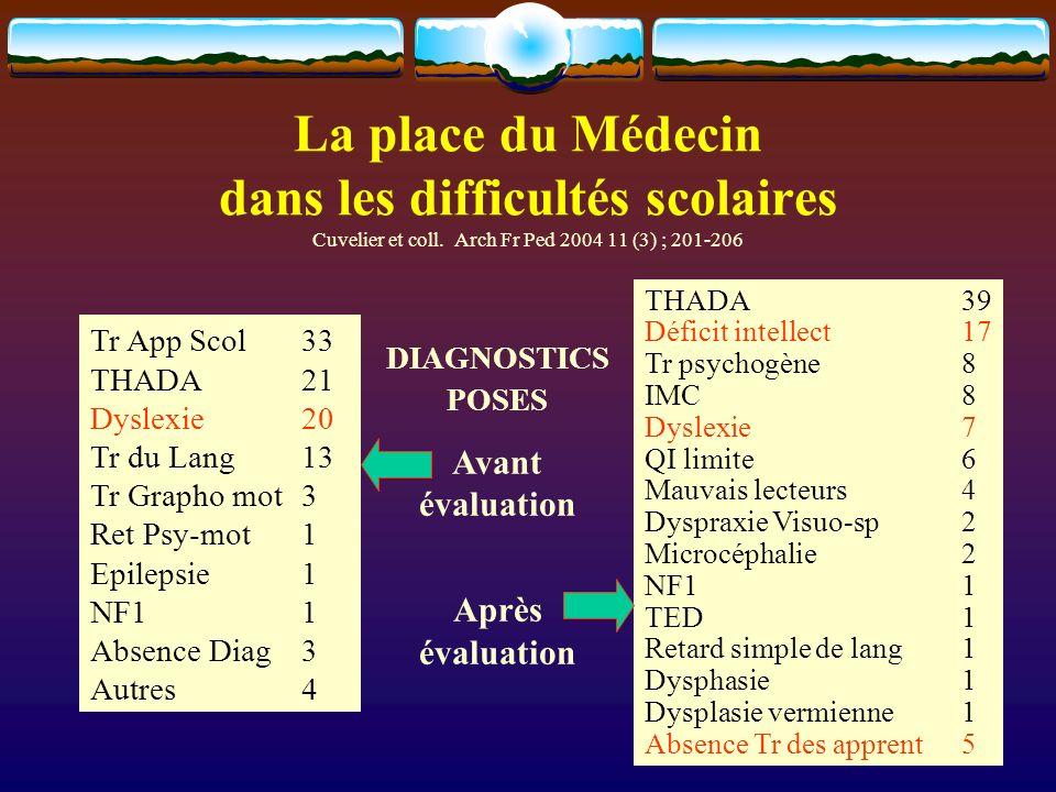 La place du Médecin dans les difficultés scolaires Cuvelier et coll. Arch Fr Ped 2004 11 (3) ; 201-206 Tr App Scol33 THADA21 Dyslexie20 Tr du Lang13 T