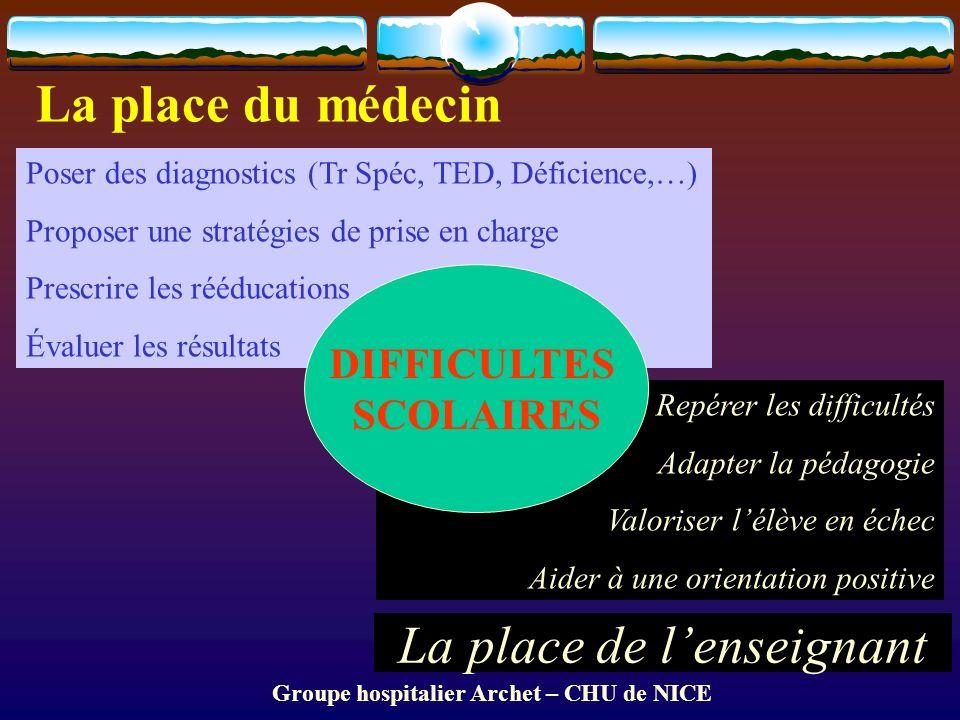Groupe hospitalier Archet – CHU de NICE La place du médecin Poser des diagnostics (Tr Spéc, TED, Déficience,…) Proposer une stratégies de prise en cha