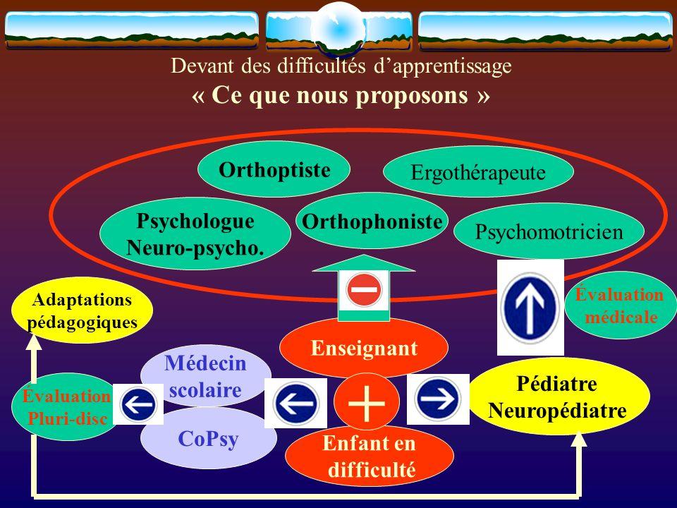 Devant des difficultés dapprentissage « Ce que nous proposons » Pédiatre Neuropédiatre Enseignant Enfant en difficulté Médecin scolaire CoPsy Orthophoniste Orthoptiste Psychologue Neuro-psycho.