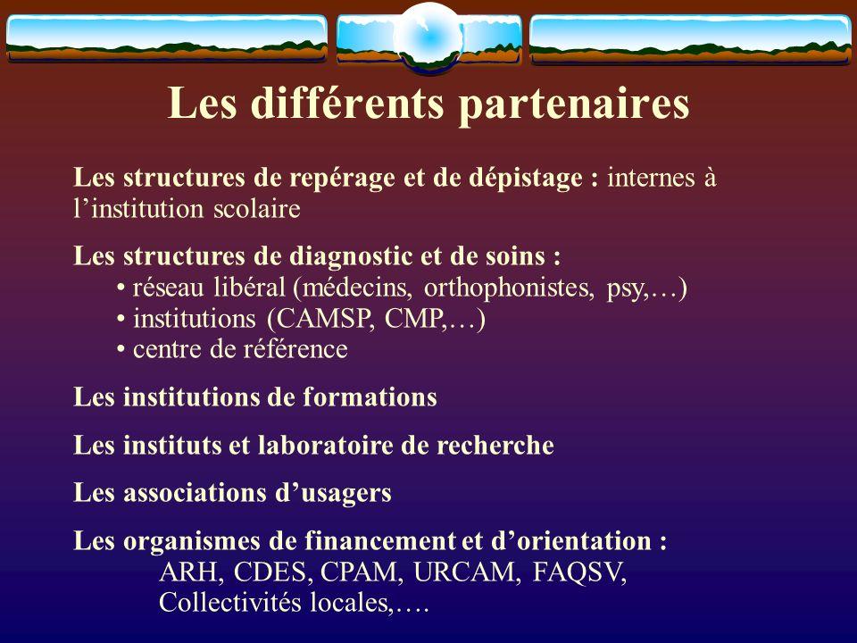 Les différents partenaires Les structures de repérage et de dépistage : internes à linstitution scolaire Les structures de diagnostic et de soins : ré