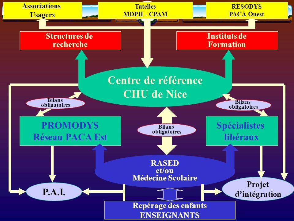 Centre de référence CHU de Nice Structures de recherche Instituts de Formation Tutelles MDPH - CPAM Associations Usagers RESODYS PACA Ouest PROMODYS R