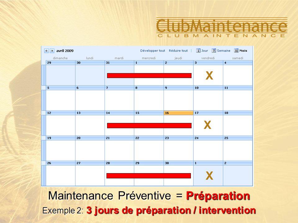 Maintenance Préventive = Préparation Exemple 2: 3 jours de préparation / intervention X X X