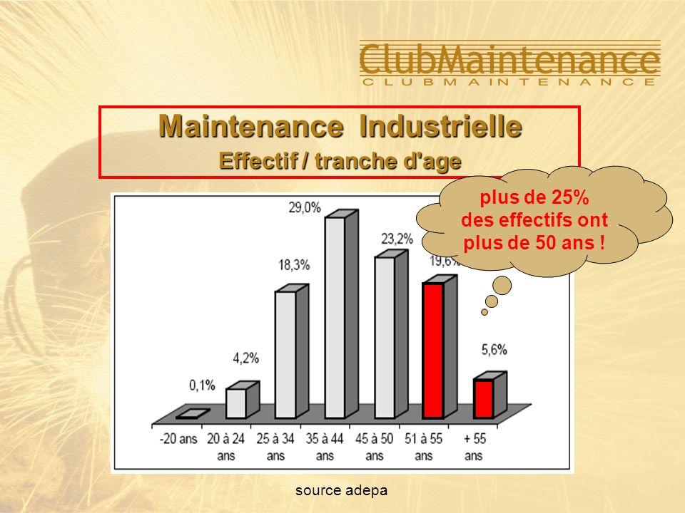 source adepa Maintenance Industrielle Effectif / tranche d'age plus de 25% des effectifs ont plus de 50 ans !