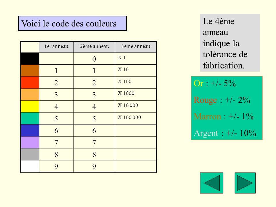 Voici le code des couleurs 1er anneau2ème anneau3ème anneau 0 X 1 11 X 10 22 X 100 33 X 1000 44 X 10 000 55 X 100 000 66 77 88 99 Le 4ème anneau indiq