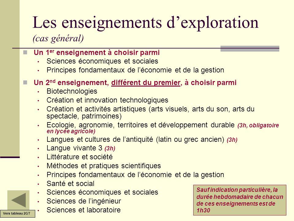 Les enseignements dexploration (cas général) Un 1 er enseignement à choisir parmi Sciences économiques et sociales Principes fondamentaux de léconomie