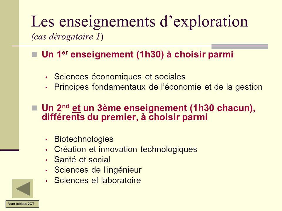 Les enseignements dexploration (cas dérogatoire 1) Un 1 er enseignement (1h30) à choisir parmi Sciences économiques et sociales Principes fondamentaux