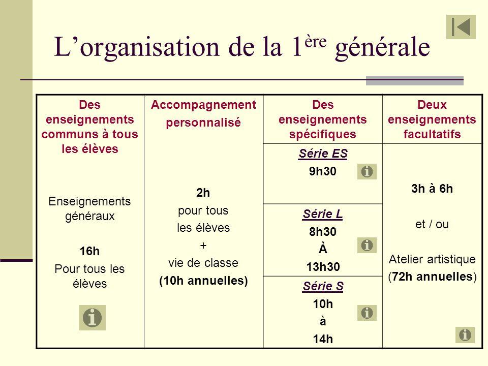Lorganisation de la 1 ère générale Des enseignements communs à tous les élèves Enseignements généraux 16h Pour tous les élèves Accompagnement personna