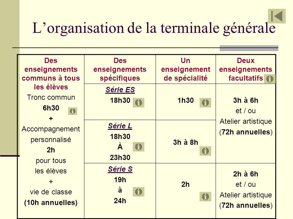 Lorganisation de la terminale générale Des enseignements communs à tous les élèves Tronc commun 6h30 + Accompagnement personnalisé 2h pour tous les él
