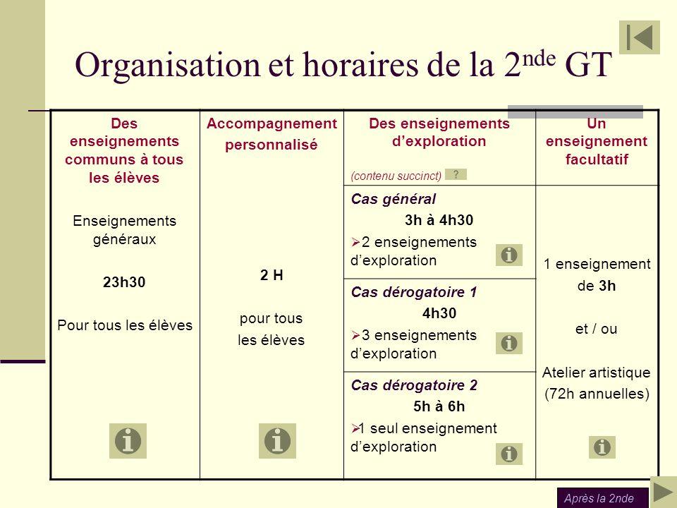 Organisation et horaires de la 2 nde GT Des enseignements communs à tous les élèves Enseignements généraux 23h30 Pour tous les élèves Accompagnement p