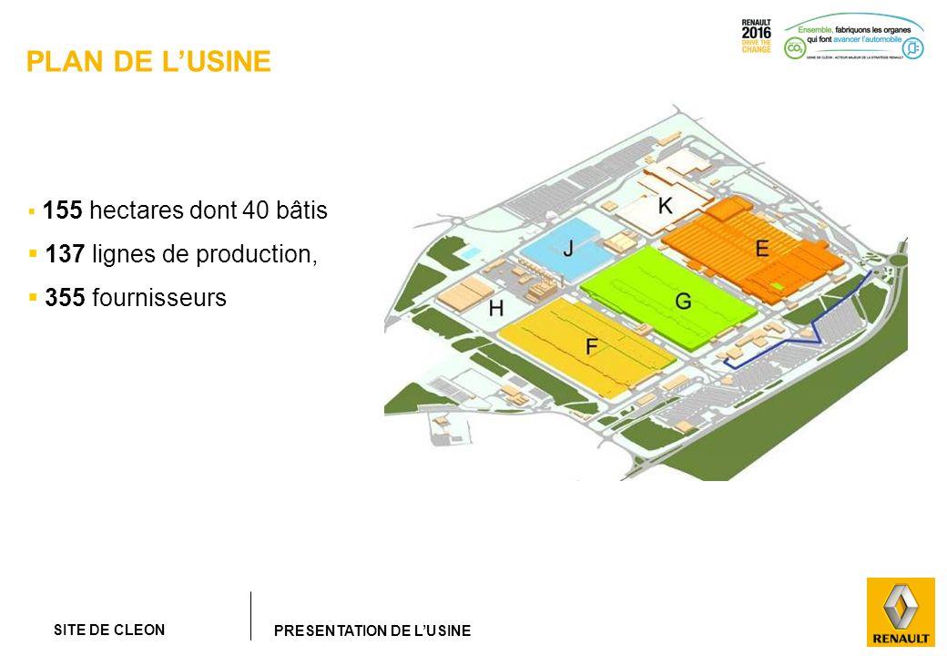 SITE DE CLEON PRESENTATION DE LUSINE PLAN DE LUSINE 155 hectares dont 40 bâtis 137 lignes de production, 355 fournisseurs