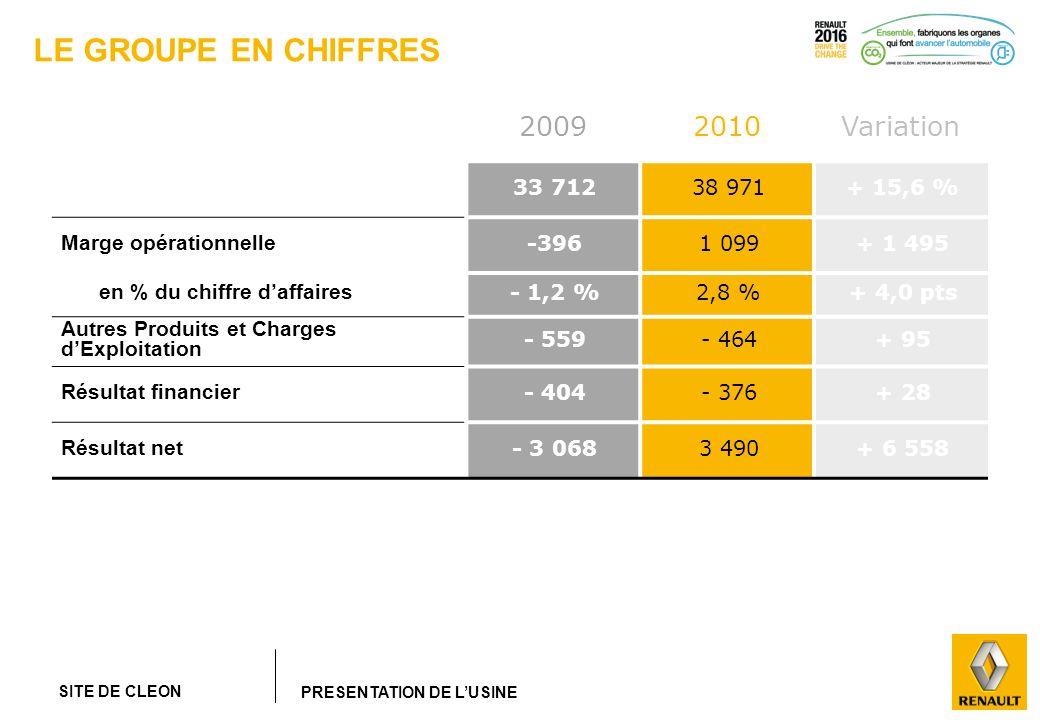 SITE DE CLEON PRESENTATION DE LUSINE LE GROUPE EN CHIFFRES 20092010Variation Chiffre daffaires33 71238 971+ 15,6 % Marge opérationnelle -3961 099+ 1 4