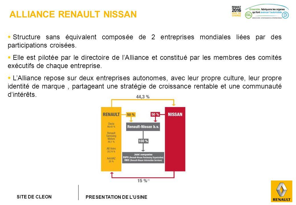 SITE DE CLEON PRESENTATION DE LUSINE ALLIANCE RENAULT NISSAN Structure sans équivalent composée de 2 entreprises mondiales liées par des participation