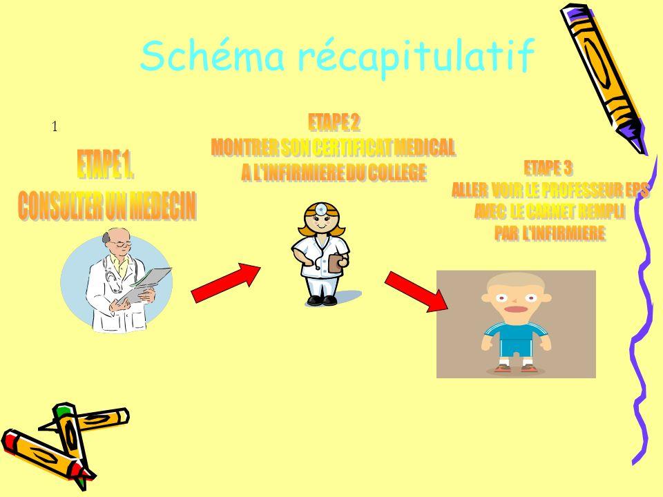 Schéma récapitulatif 1