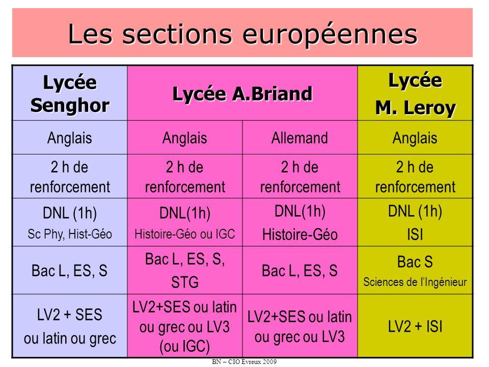 BN – CIO Évreux 2009 Les sections européennes Lycée Senghor Lycée A.Briand Lycée M. Leroy Anglais AllemandAnglais 2 h de renforcement DNL (1h) Sc Phy,