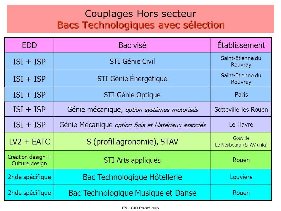 BN – CIO Évreux 2009 Bacs Technologiques avec sélection Couplages Hors secteur Bacs Technologiques avec sélection EDDBac viséÉtablissement ISI + ISP S