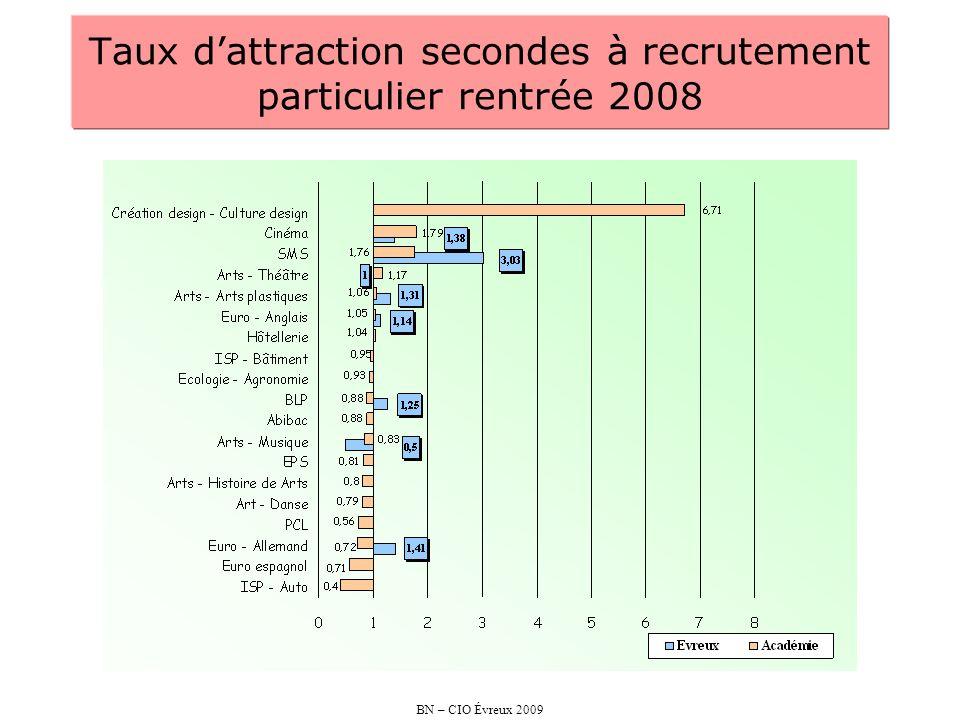 BN – CIO Évreux 2009 Taux dattraction secondes à recrutement particulier rentrée 2008