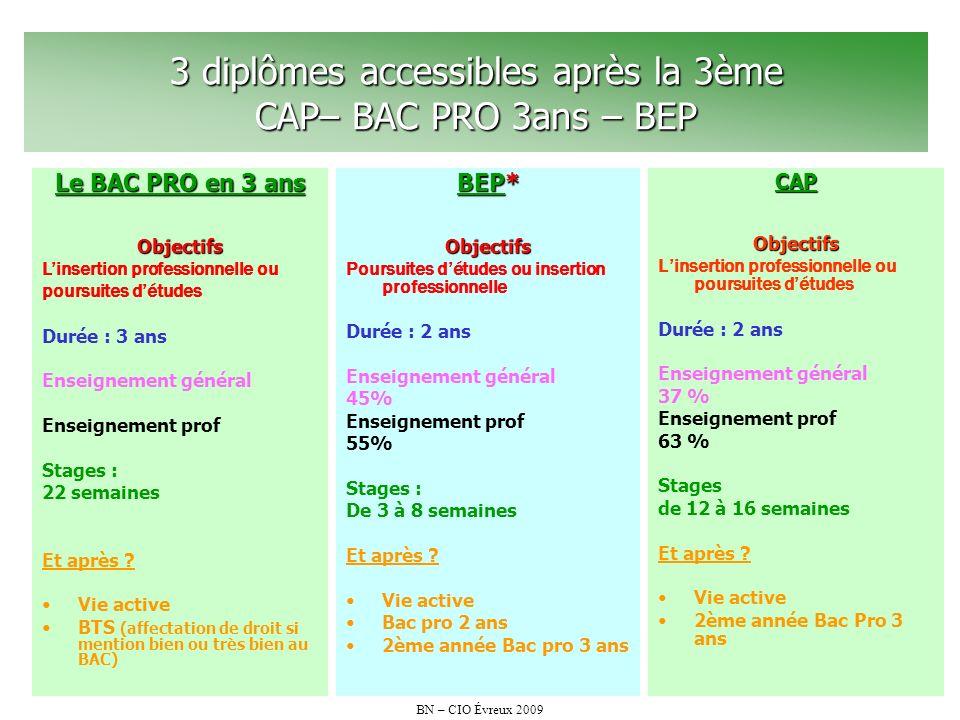 BN – CIO Évreux 2009 3 diplômes accessibles après la 3ème CAP– BAC PRO 3ans – BEP CAPObjectifs Linsertion professionnelle ou poursuites détudes Durée
