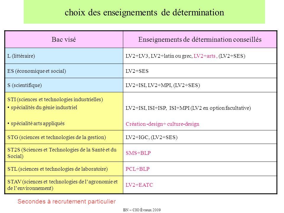 BN – CIO Évreux 2009 choix des enseignements de détermination Bac viséEnseignements de détermination conseillés L (littéraire)LV2+LV3, LV2+latin ou gr
