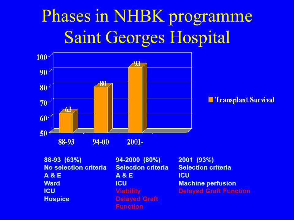 Phases in NHBK programme Saint Georges Hospital 88-93 (63%) No selection criteria A & E Ward ICU Hospice 94-2000 (80%) Selection criteria A & E ICU Vi