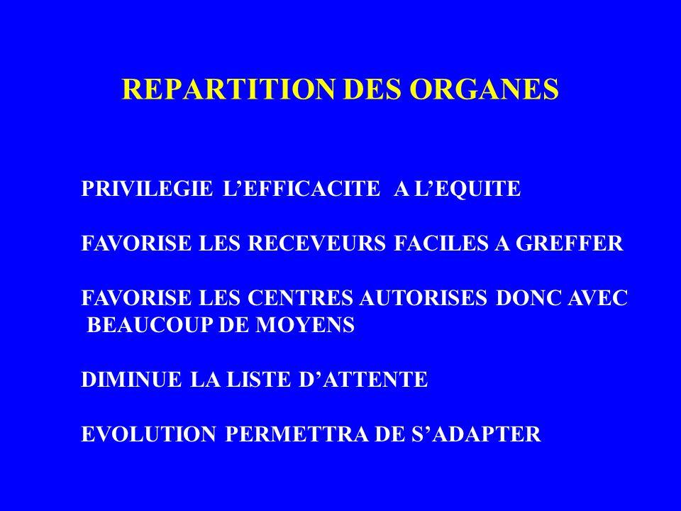 REPARTITION DES ORGANES PRIVILEGIE LEFFICACITE A LEQUITE FAVORISE LES RECEVEURS FACILES A GREFFER FAVORISE LES CENTRES AUTORISES DONC AVEC BEAUCOUP DE