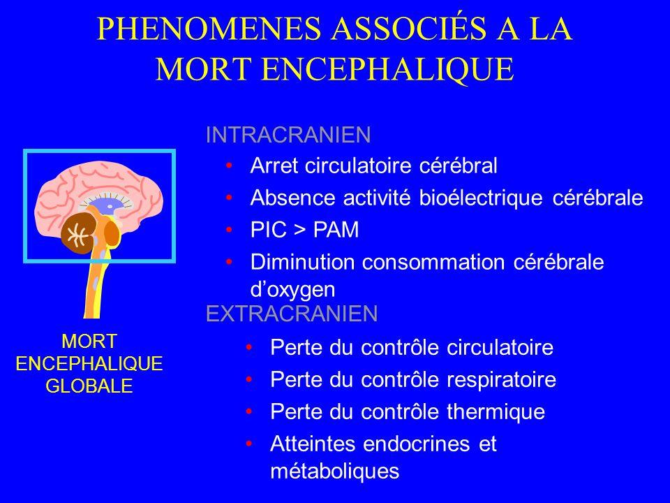 PHENOMENES ASSOCIÉS A LA MORT ENCEPHALIQUE MORT ENCEPHALIQUE GLOBALE Arret circulatoire cérébral Absence activité bioélectrique cérébrale PIC > PAM Di
