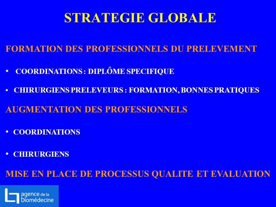 STRATEGIE GLOBALE FORMATION DES PROFESSIONNELS DU PRELEVEMENT COORDINATIONS : DIPLÔME SPECIFIQUE CHIRURGIENS PRELEVEURS : FORMATION, BONNES PRATIQUES