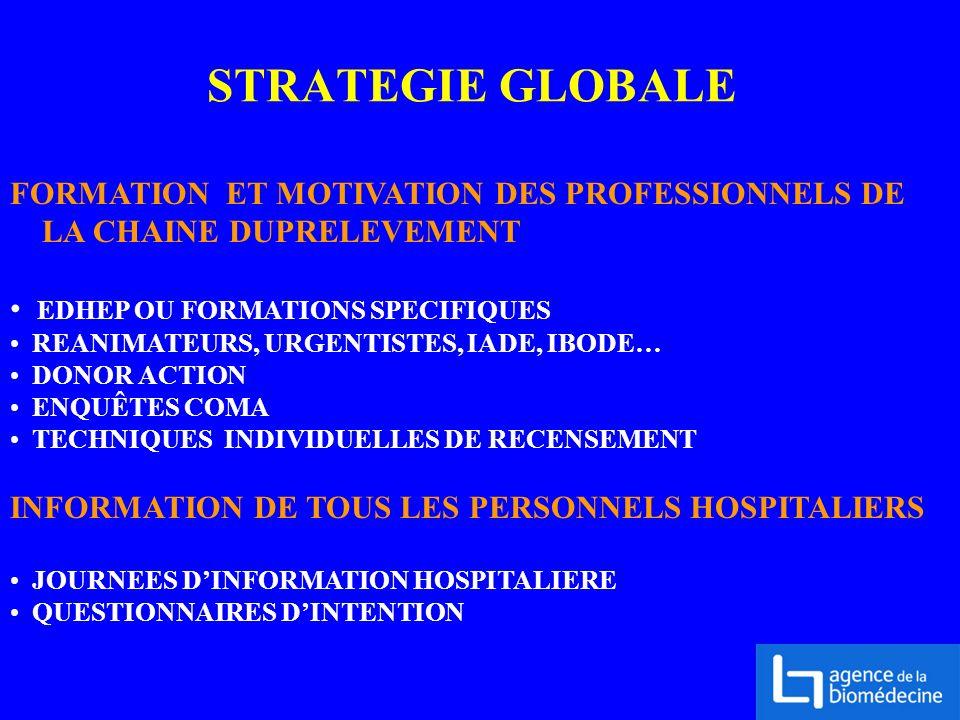 STRATEGIE GLOBALE FORMATION ET MOTIVATION DES PROFESSIONNELS DE LA CHAINE DUPRELEVEMENT EDHEP OU FORMATIONS SPECIFIQUES REANIMATEURS, URGENTISTES, IAD