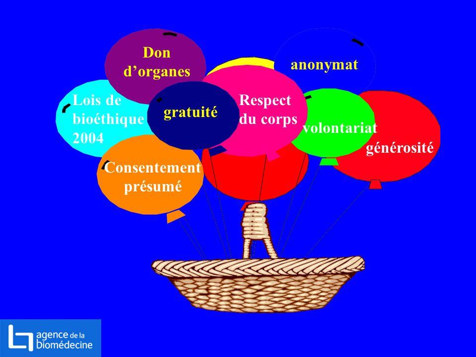 Don dorganes gratuité anonymat Respect du corps Lois de bioéthique 2004 volontariat Consentement présumé générosité
