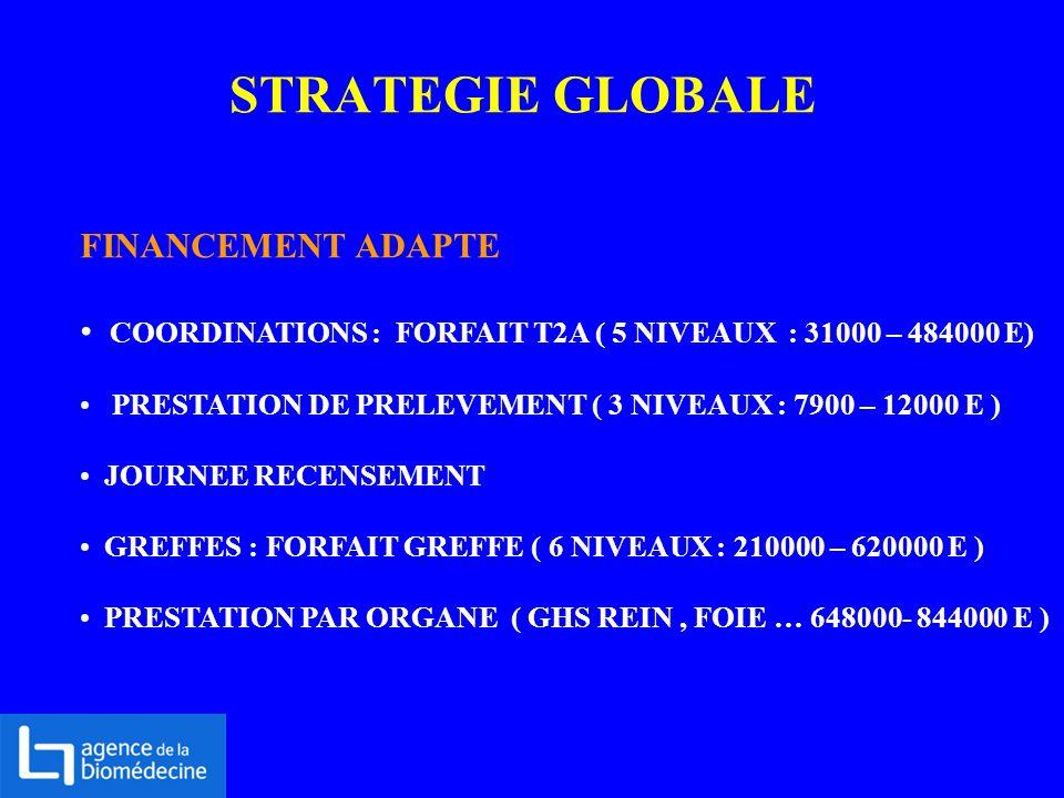 STRATEGIE GLOBALE FINANCEMENT ADAPTE COORDINATIONS : FORFAIT T2A ( 5 NIVEAUX : 31000 – 484000 E) PRESTATION DE PRELEVEMENT ( 3 NIVEAUX : 7900 – 12000