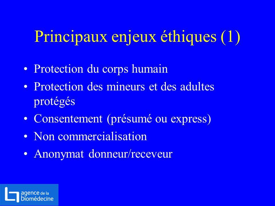 Principaux enjeux éthiques (1) Protection du corps humain Protection des mineurs et des adultes protégés Consentement (présumé ou express) Non commerc