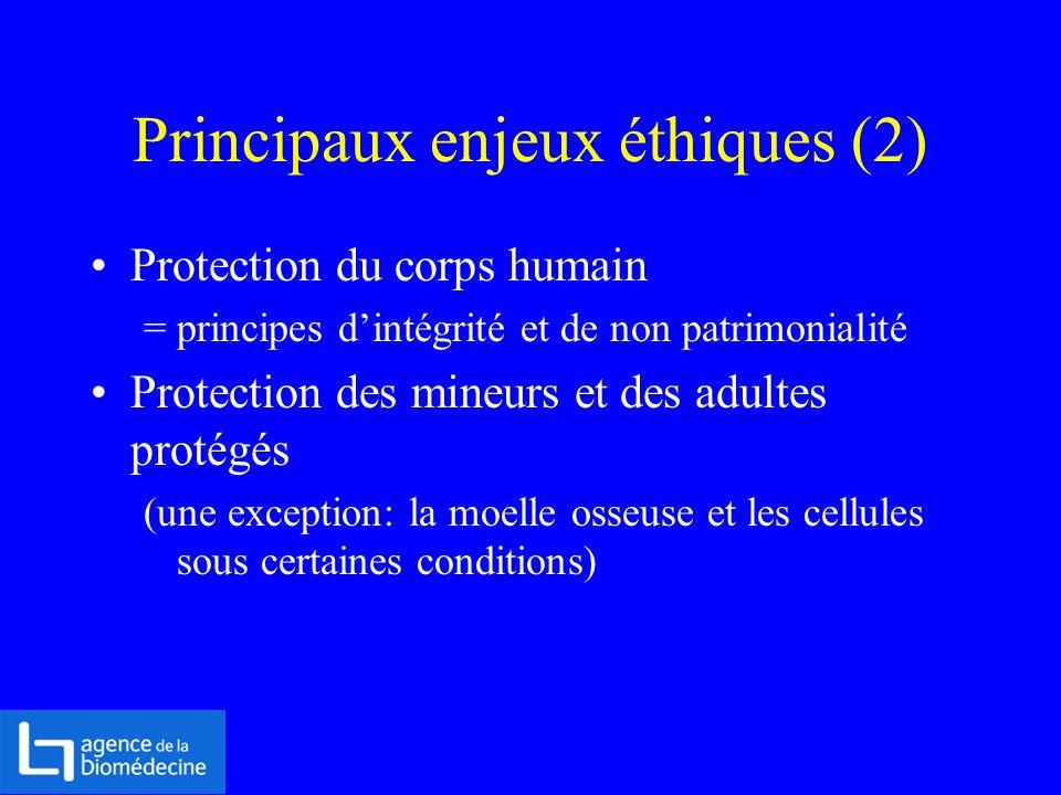 Principaux enjeux éthiques (2) Protection du corps humain = principes dintégrité et de non patrimonialité Protection des mineurs et des adultes protég