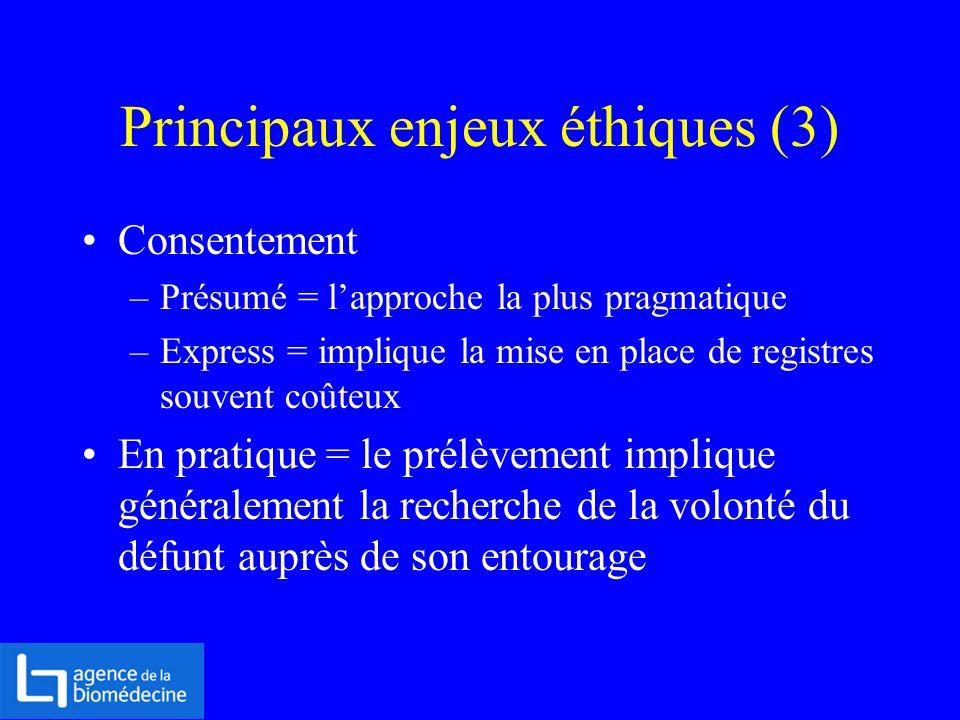 Principaux enjeux éthiques (3) Consentement –Présumé = lapproche la plus pragmatique –Express = implique la mise en place de registres souvent coûteux