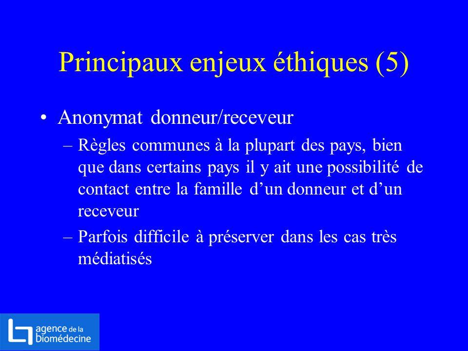Principaux enjeux éthiques (5) Anonymat donneur/receveur –Règles communes à la plupart des pays, bien que dans certains pays il y ait une possibilité