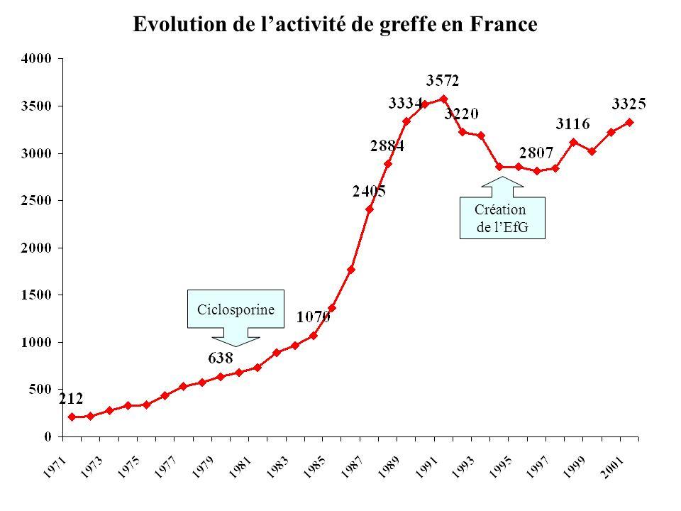 Evolution de lactivité de greffe en France Création de lEfG Ciclosporine