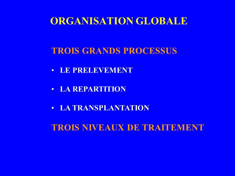 ORGANISATION GLOBALE TROIS GRANDS PROCESSUS LE PRELEVEMENT LA REPARTITION LA TRANSPLANTATION TROIS NIVEAUX DE TRAITEMENT