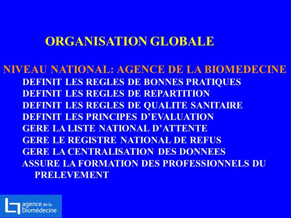 ORGANISATION GLOBALE NIVEAU NATIONAL: AGENCE DE LA BIOMEDECINE DEFINIT LES REGLES DE BONNES PRATIQUES DEFINIT LES REGLES DE REPARTITION DEFINIT LES RE