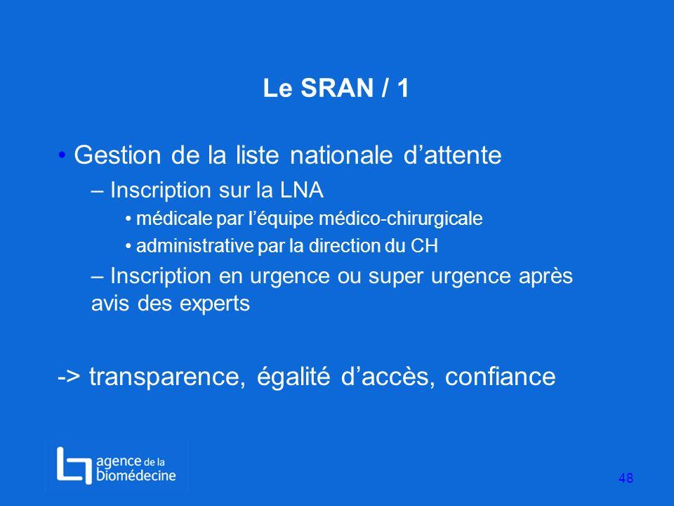 Le SRAN / 1 Gestion de la liste nationale dattente – Inscription sur la LNA médicale par léquipe médico-chirurgicale administrative par la direction d