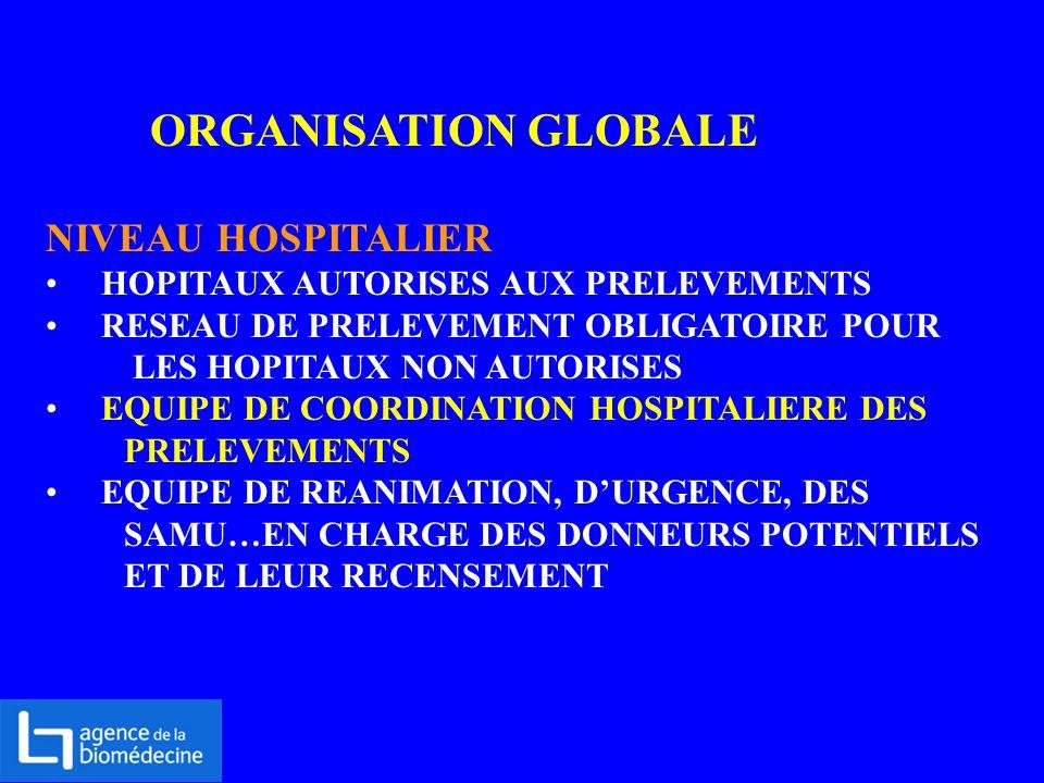 ORGANISATION GLOBALE NIVEAU HOSPITALIER HOPITAUX AUTORISES AUX PRELEVEMENTS RESEAU DE PRELEVEMENT OBLIGATOIRE POUR LES HOPITAUX NON AUTORISES EQUIPE D